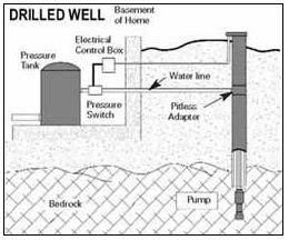 deep well water pump wiring diagram with Shallow Well Jet Pump Diagram on Wiring Diagram For 120v Water Heater further Ford F 150 Emergency Brake Diagram likewise Shallow Well Diagram besides Deep Well Pump Diagram additionally Shallow Well Water Pump Flow Meter.