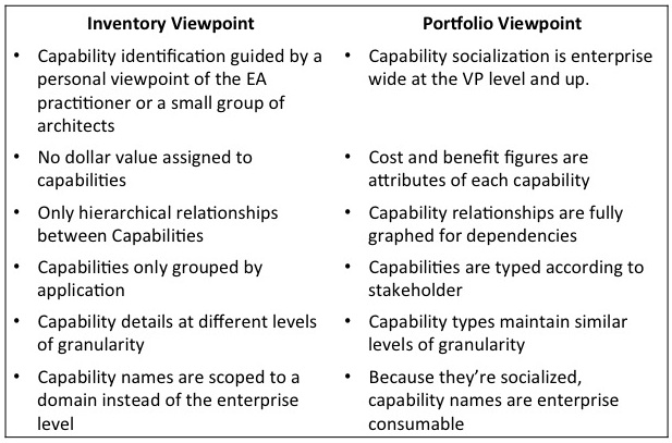 Business Architecture Anti-Pattern: The Nature of the Inventory Viewpoint