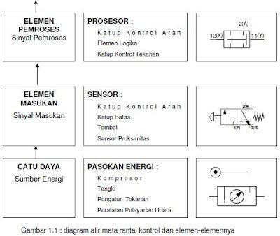 Notobukku sistem dan simbol simbol pneumatic yang dimaksud tata letak rangkaian adalah diagram rangkaian harus digambar tanpa mempertimbangkan lokasi tiap elemen yang diaktifkan secara ccuart Gallery