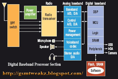Block diagram of cell phone | cell phone blocker califonria