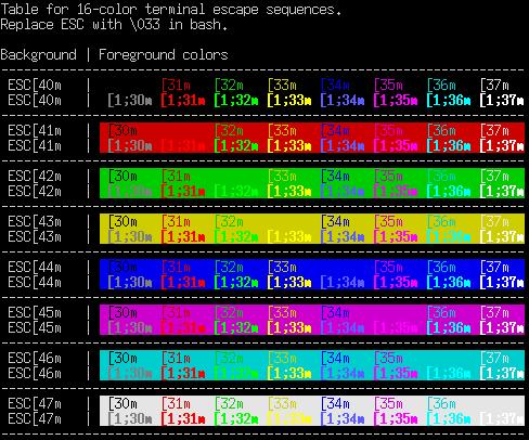 Заметки о программировании Кроссплатформенный цветной вывод в консоль