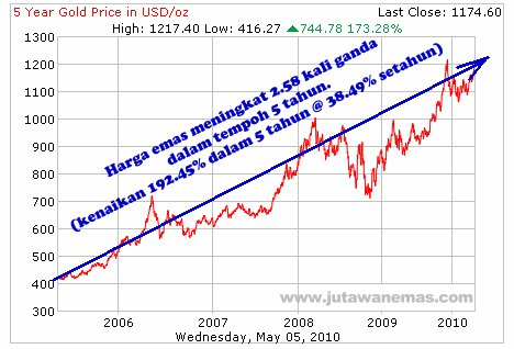Harga emas meningkat 2.58 kali ganda dalam 5 tahun
