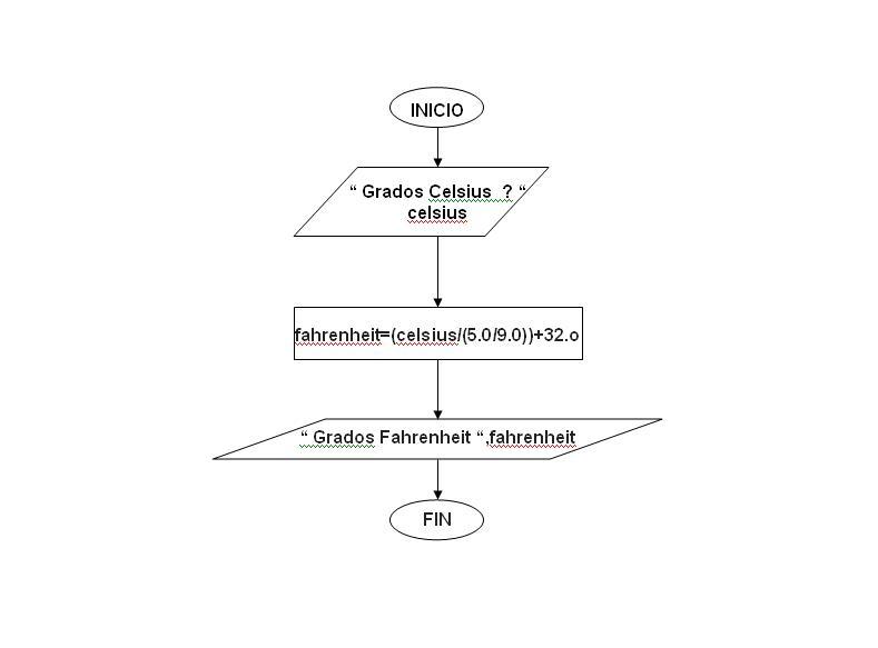 Itt programacin alvarez krishna tareas unidad 1 diagrama de flujo ccuart Gallery