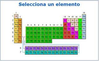 Fsica y qumica 1 bachiller tabla peridica pgina web con informacin sobre los elementos de la tabla peridica y sus propiedades fsico qumicas urtaz Gallery