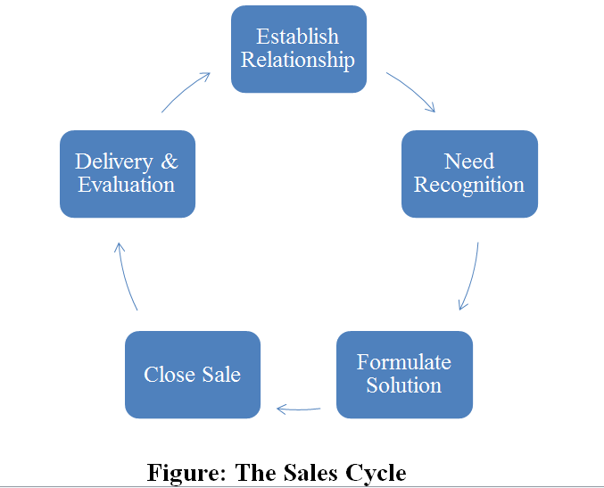 customer relationship cycle