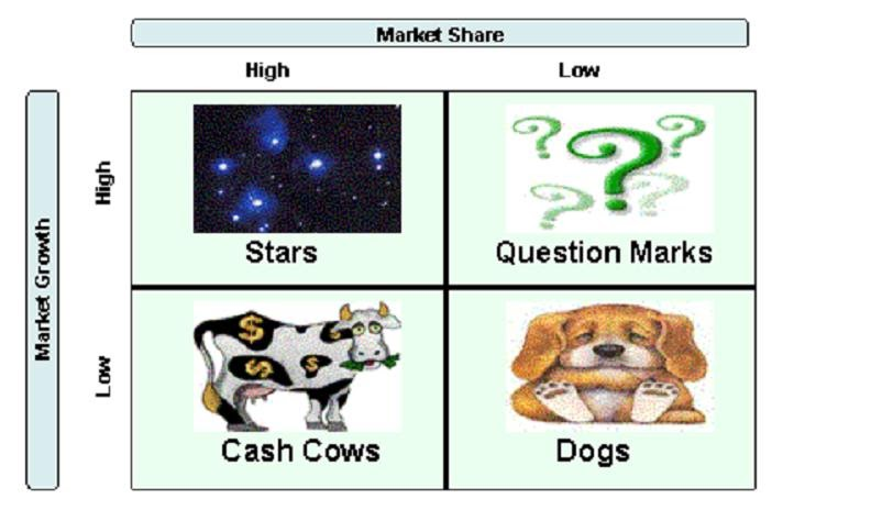 boston consulting group matrix of pizza hut company In the late 1960s the boston consulting group ( kfc, taco bell, pizza hut, long john silver's, a&w) documents similar to bcg matrix kfc.