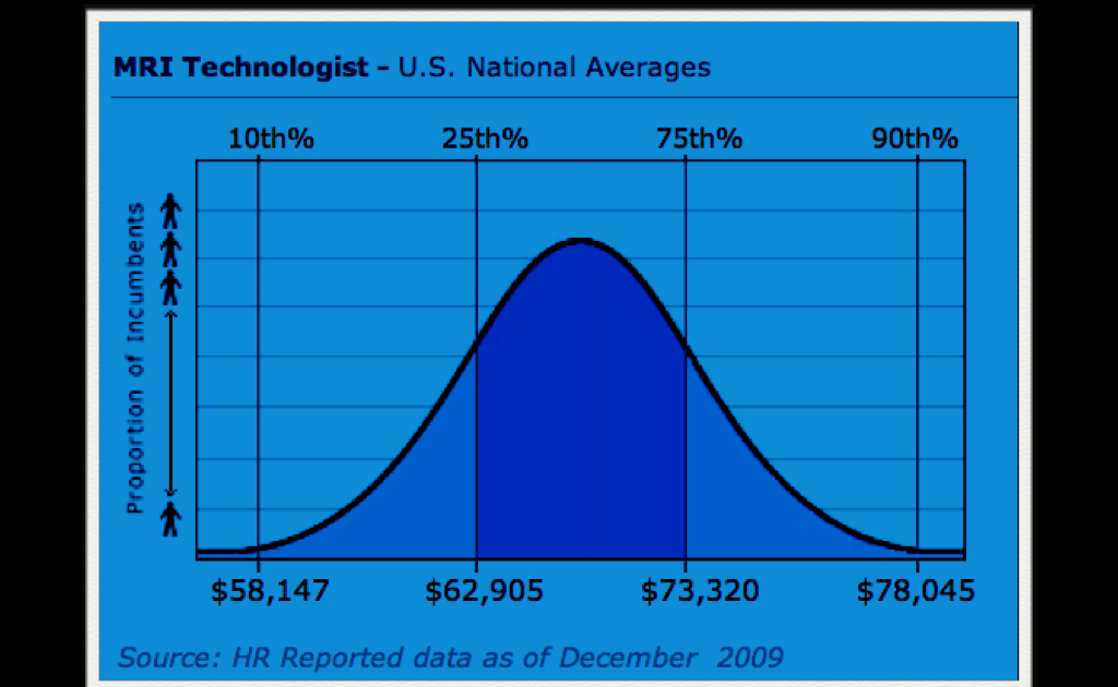 mri blog: salary data for mri technologists in the usa, Cephalic Vein