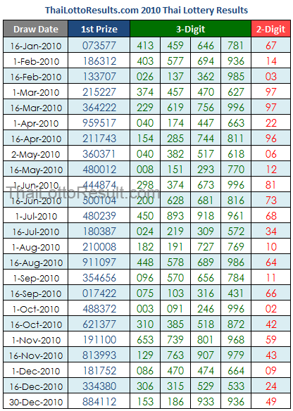 Thai Lottery Results Chart 2010