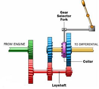 Sipil jaya bangunan sistem transmisi kendaraanmobil dalam gambar ini batang hijau dari mesin mengubah layshaft yang mengubah gigi biru di sebelah ccuart Images