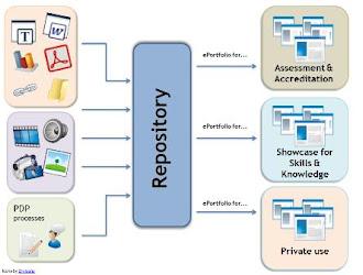Why E-Portfolio?