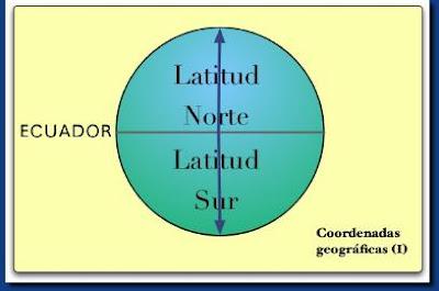 Resultado de imagen de que vol dir latitud en espanyol