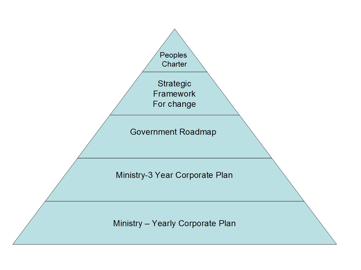 The Charter the Strategic Framework for Change the Roadmap and