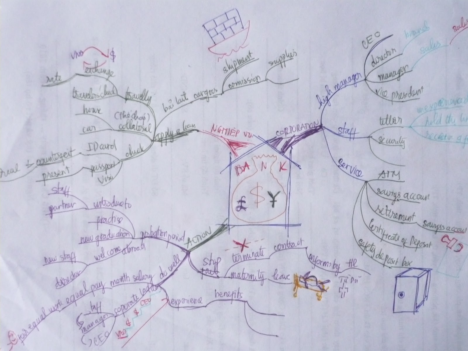 you should use mind map to learn vocabulary by learning family of words it is the best method for you to master speaking skill because you can remember all