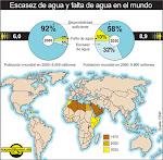 Distriución del agua en el Planeta