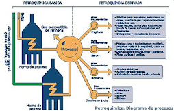 PETROQUMICA. DIAGRAMA DE PROCESOS