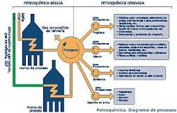 PETROQUÍMICA. DIAGRAMA DE PROCESOS