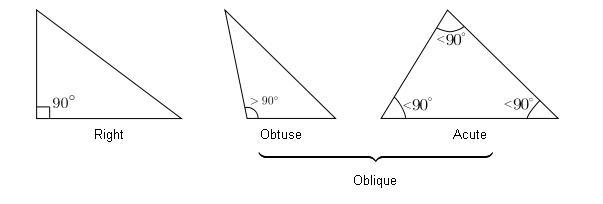 acute scalene triangle. Obtuse triangle: