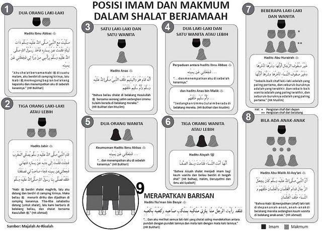 Berikut ini ilustrasi posisi Imam dan Makmum dalam Sholat Berjama'ah: