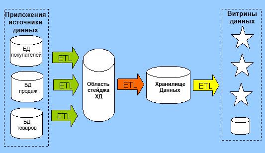 Типичная схема потоков данных