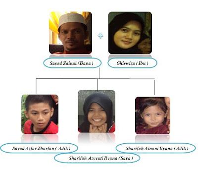 Salasilah Keluarga Saya