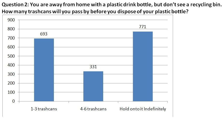 RE3.org: SURVEY RESULTS – State Fair Recycling Survey