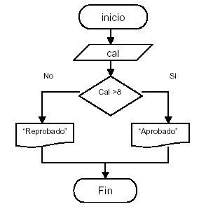 Calificaciones de opciones binarias
