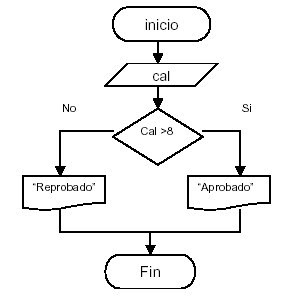 Diagramas de flujo elaboracioon de diagramas de flujo para la dado como dato la calificacin de un alumno en un examen escriba aprobado si su calificacin es mayor que 8 y reprobado en caso contrario ccuart Images