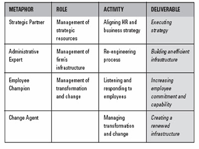 Human Resource Experience Hr Roles The Ulrich Model