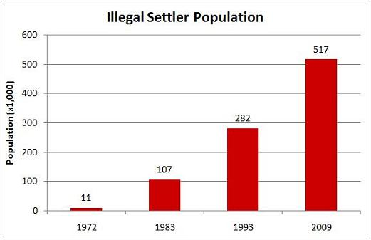 Illegal Israeli Settler Population on Palestinian Land