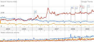 Google trending : le marketing est-il en train de mourir?