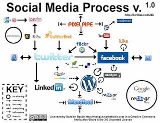 Médias sociaux – les vertus du structuralisme
