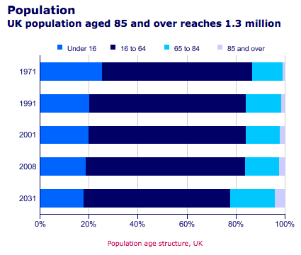 the economic problem of population ageing essay The following essay dwells on population ageing problem in america there of socio-economic implications caused by ageing and increasing.