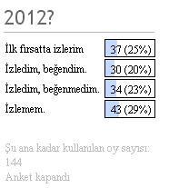 Anket Sonucu; 2012