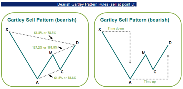 Gartley patterns forex