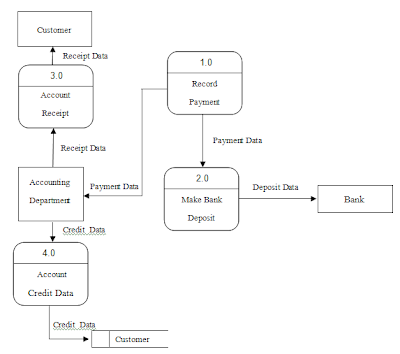 Online food er diagram for online food ordering system pictures of er diagram for online food ordering system ccuart Images