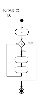 A for loop in flow-chart notation (Image by Pawe Zdziarski)