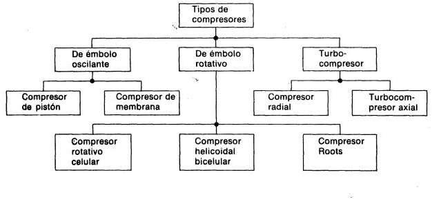 refrigeracion: TIPOS DE COMPRESORES