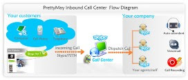 PrettyMay Call Center for Skype