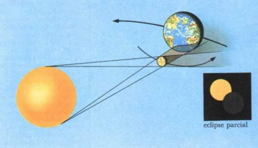 Eclipse solar del 20 de marzo de 2015 - Astronomía : Inicio