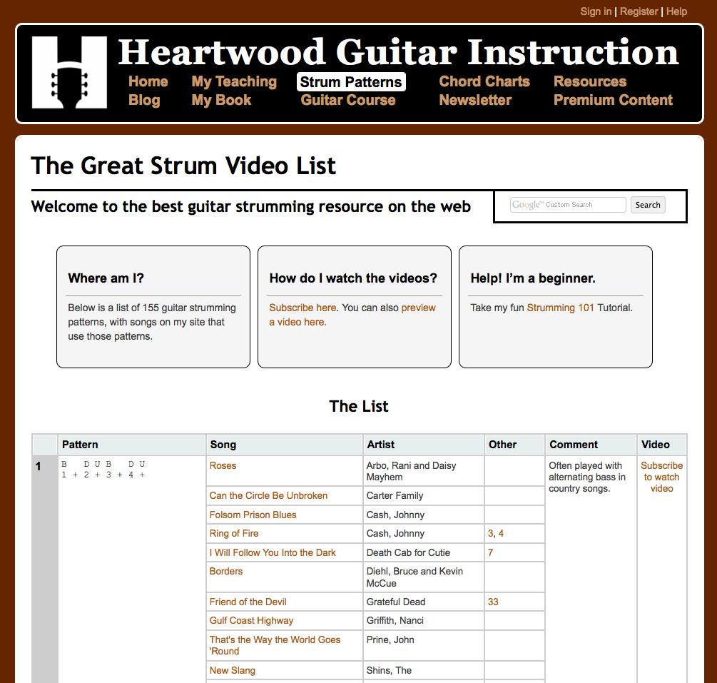 155 Strum Patterns Six String Obsession