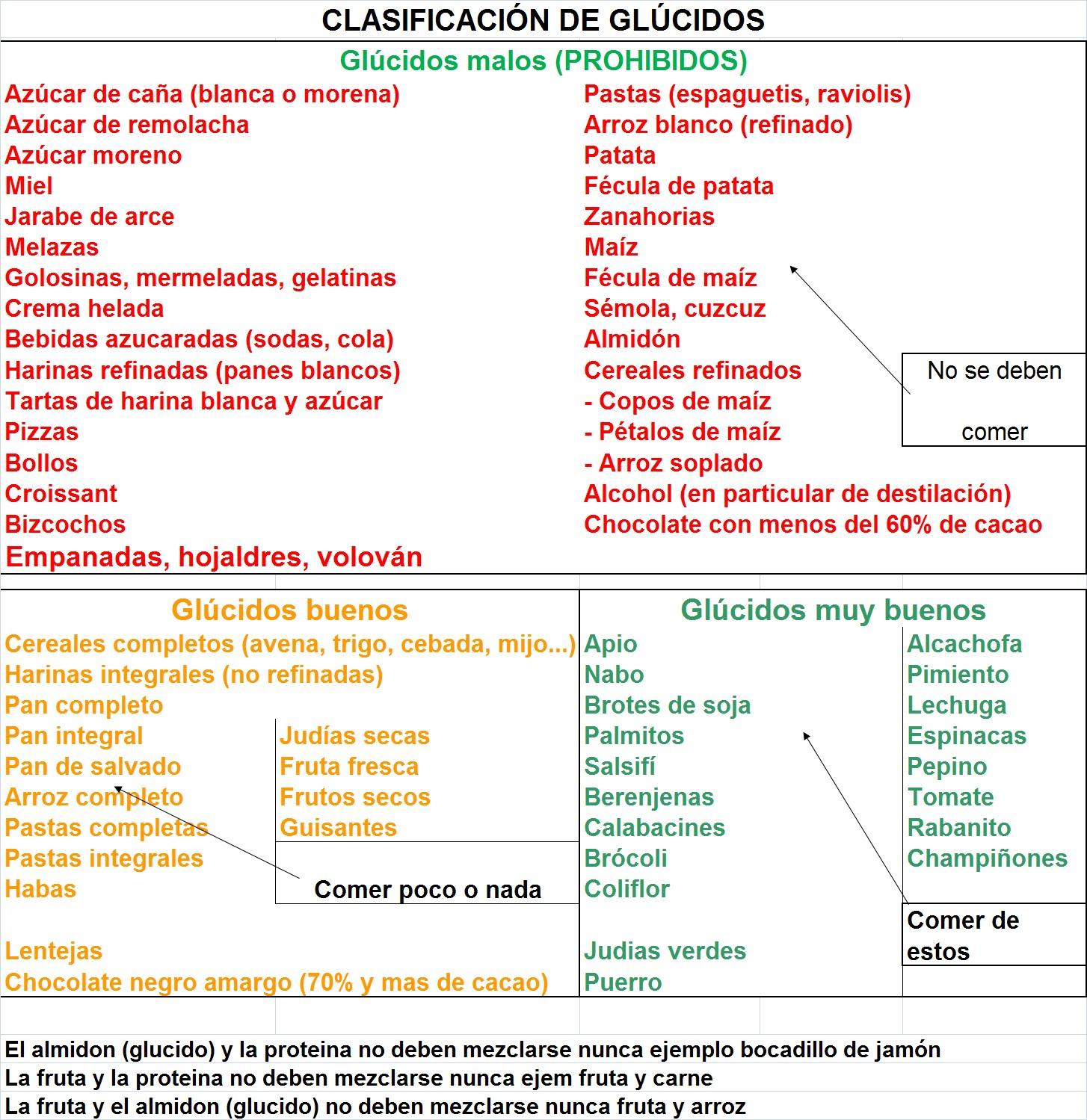 Dieta atkins menu semanal fase 1 3