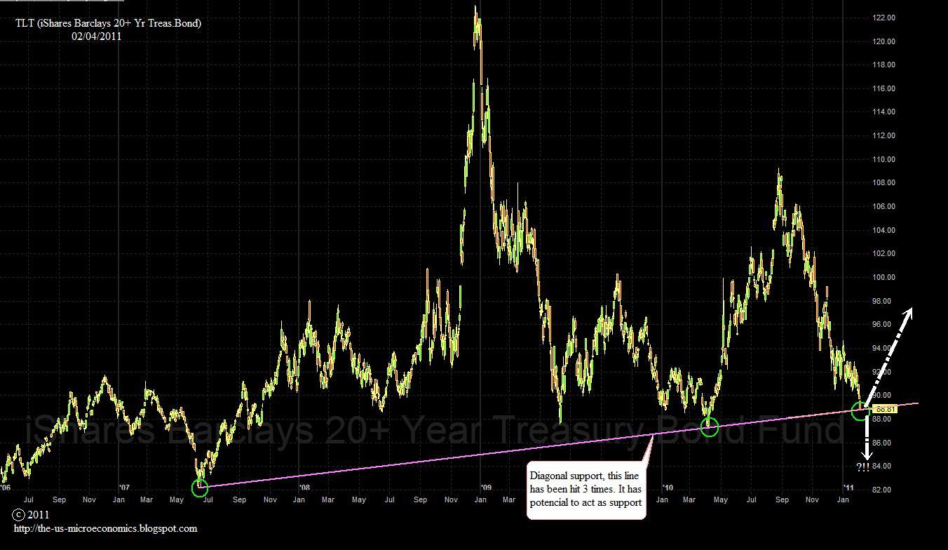 barclays us treasury strips