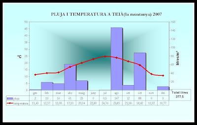 diagrama ombrotèrmic Teià 2007