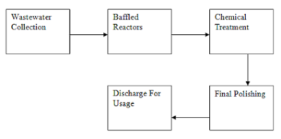 wastewater recycling system process flow diagram
