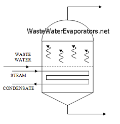 types models waste water evaporators