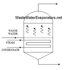 types models waste water evaporators