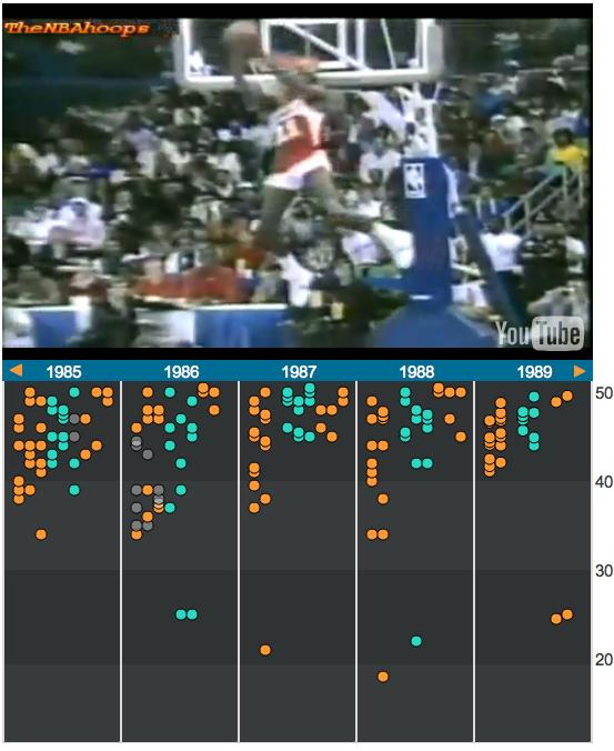 Todas as enterradas do Slam Dunk Contest da NBA