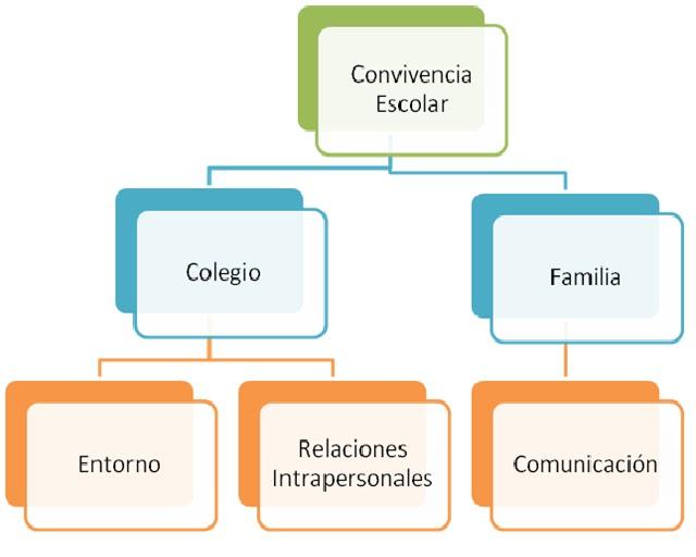 convivencia escolar: Mapa Conceptual