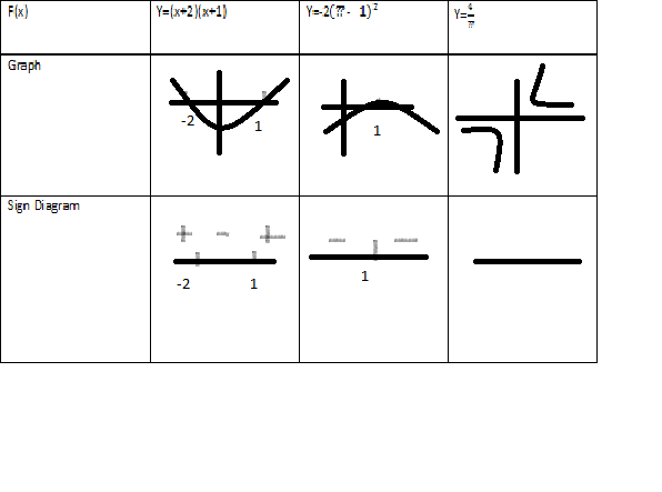 Math notes chapter 1 lesson e sign diagrams sorry for the inconvenience but the question marks above in the equations are actually x ccuart Gallery