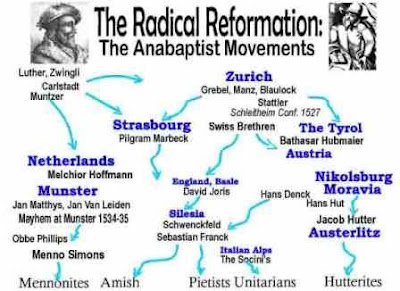 the history of the anabaptists essay